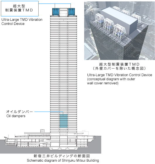 Mitsui Fudosan Corporate Information News Releases